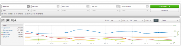 SEMrush Search Marketing Comparison UK - Website Traffic