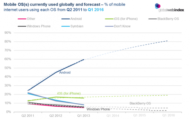 Global Smartphone OS Market Share And 2016 Forecast