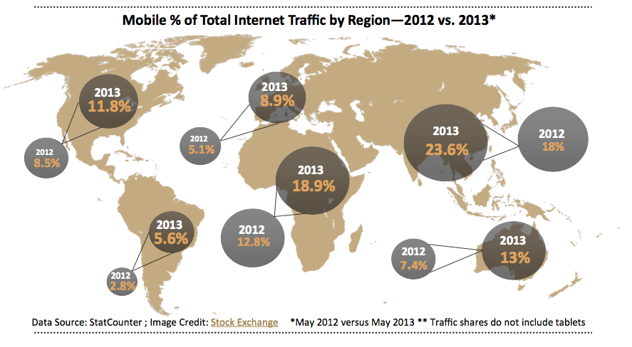 Mobile Percentage of Total Internet Traffic by Region - 2012 versus 2013