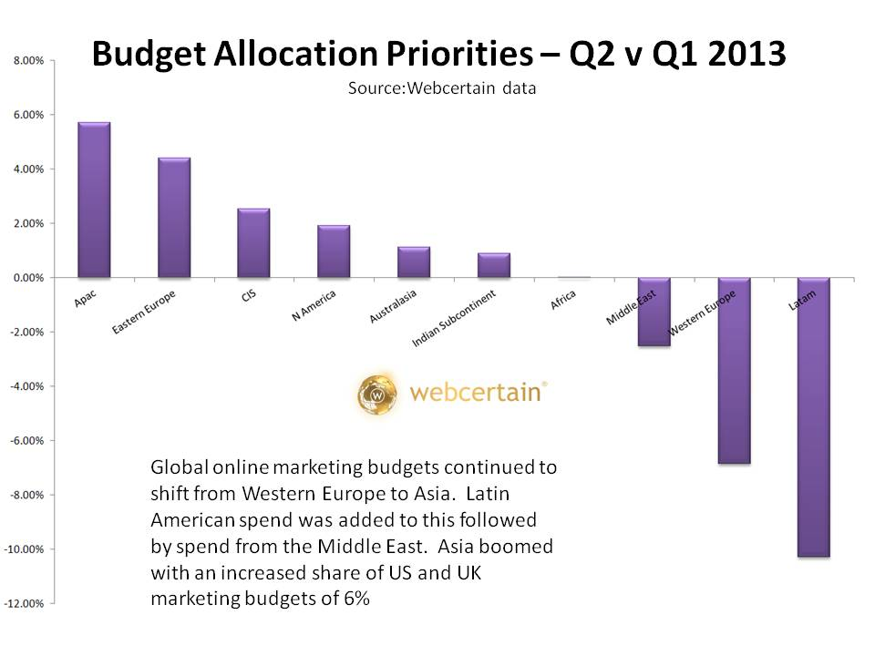 Budget Allocation Priorities Globally - Q1 v Q2 2013. Source:Webcertain