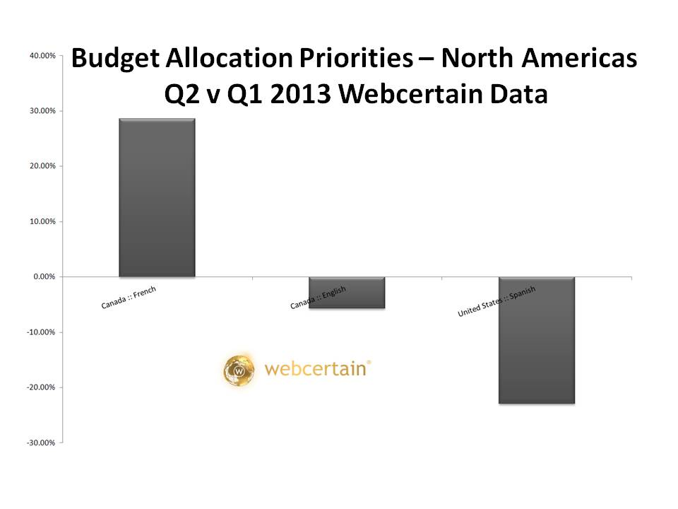 Budget Allocation Priorities - North Americas Q2 v Q1 2013.  Source:Webcertain