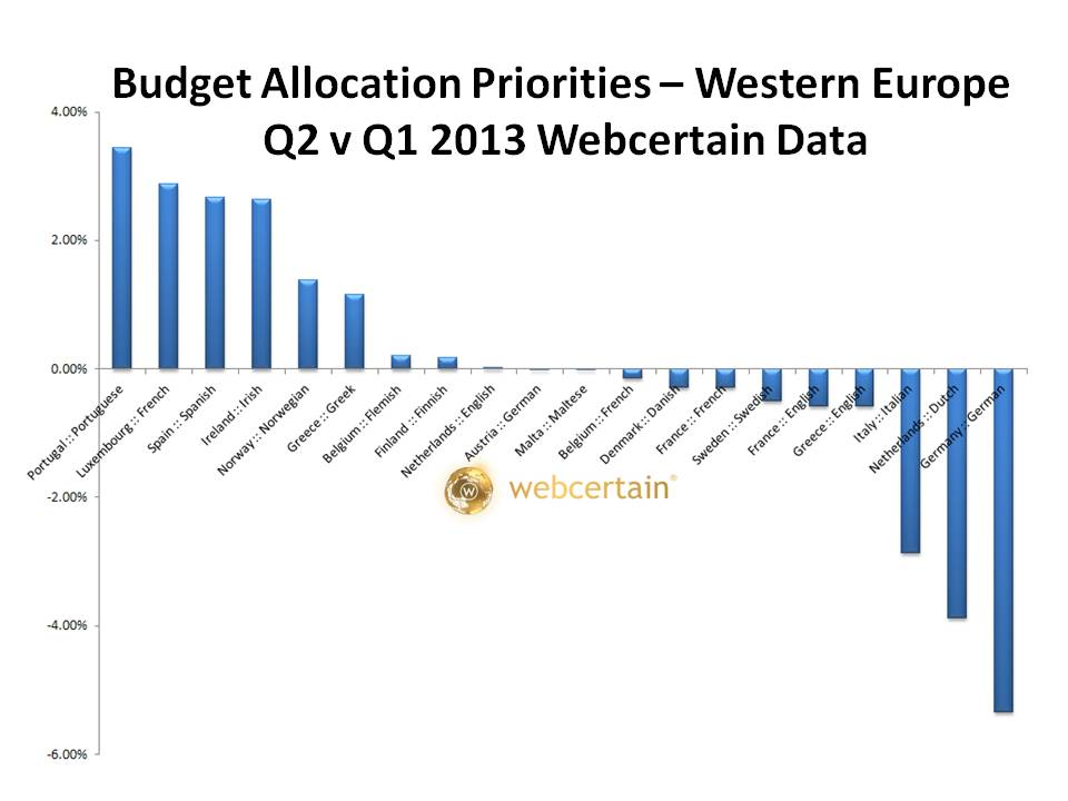 Budget Allocation Priorities - Western Europe Q2 v Q1 2013. Source:Webcertain