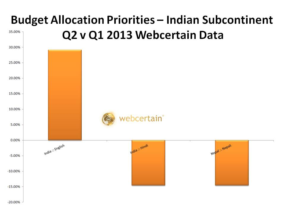 Budget Allocation Priorities - Indian Subcontinent Q2 v Q1 2013. Source:Webcertain