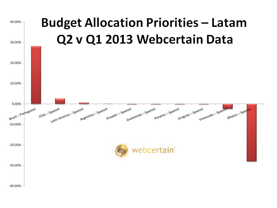 Budget Allocation Priorities - Latam Q2 v Q1 2013. Source:Webcertain