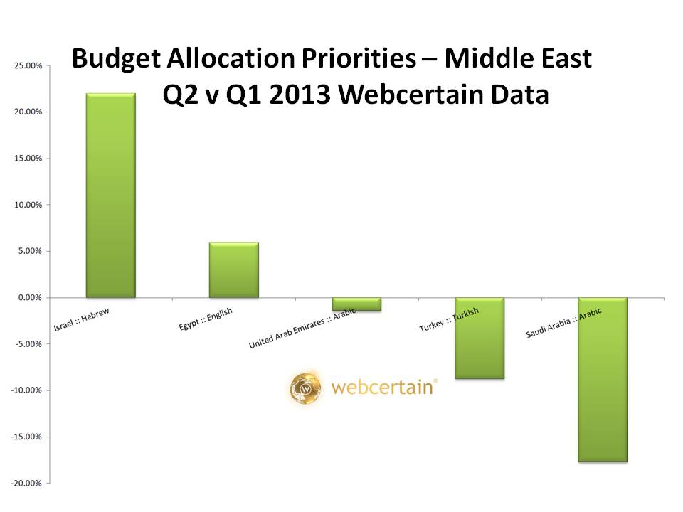 Budget Allocation Priorities - Middle East Q2 v Q1 2013. Source:Webcertain