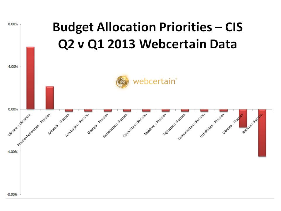 Budget Allocation Priorities - CIS Q2 v Q1 2013. Source:Webcertain