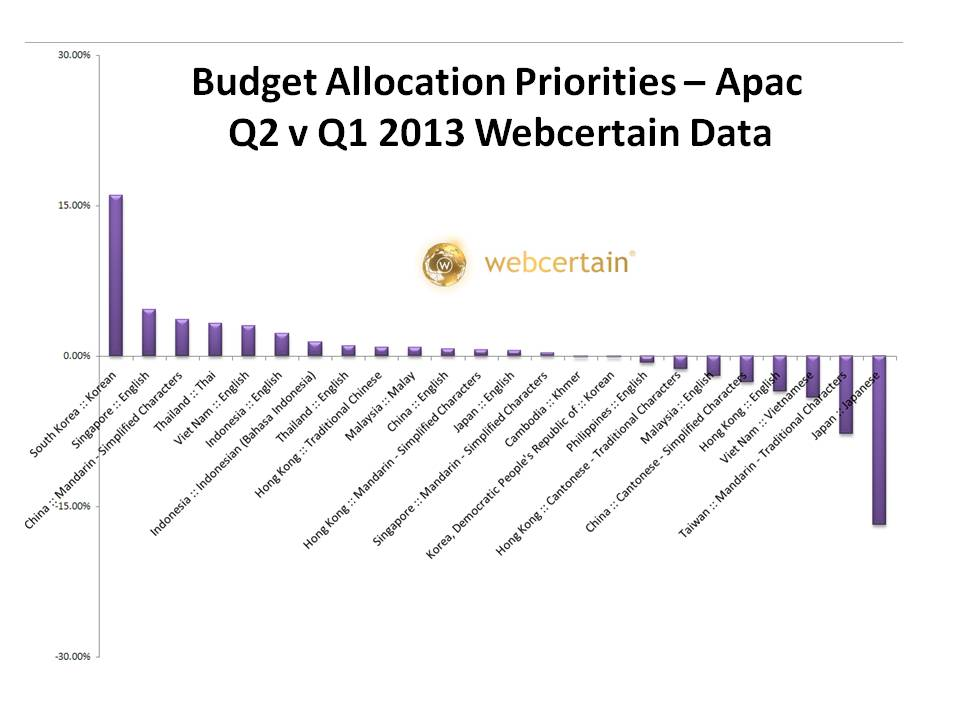 Budget Allocation Priorities - Apac Q2 v Q1 2013. Source:Webcertain