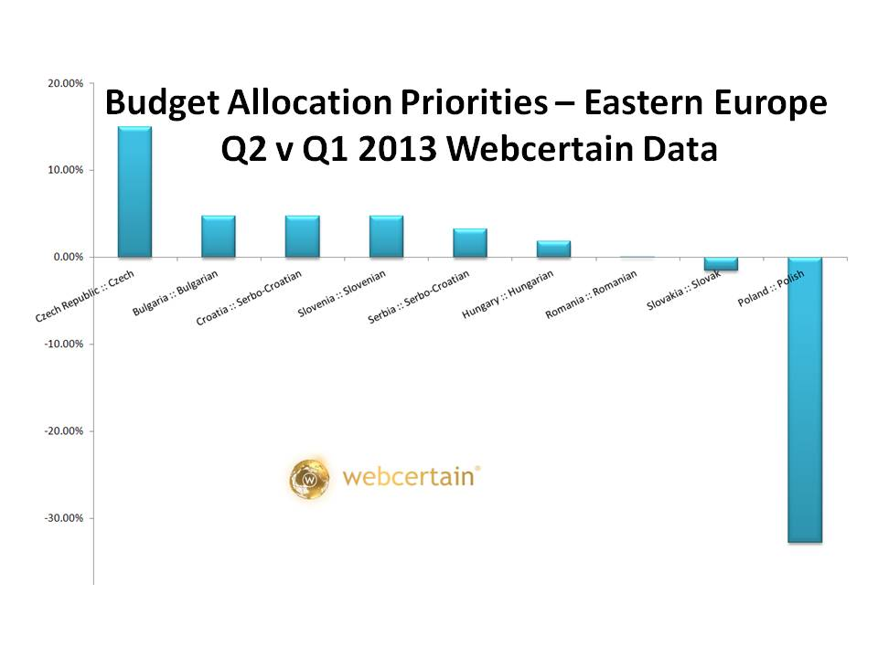 Budget Allocation Priorities - Eastern Europe Q2 v Q1 2013. Source:Webcertain