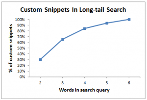 Custom Snippets in Long-tail Search.