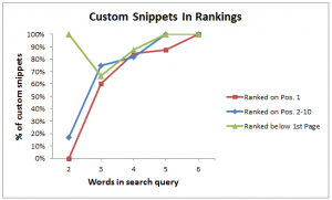 Custom Snippets in Rankings.