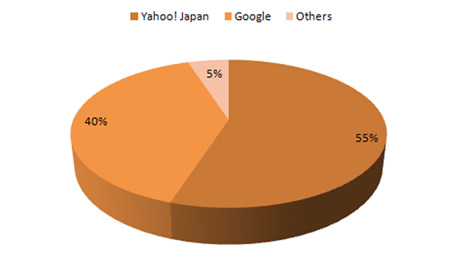 Search market share in Japan 2013