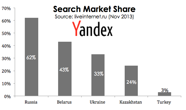 Yandex Search Engine Market Share In CIS Countries