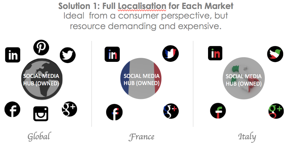 Social Media Hub-and-Spoke Full Localisation