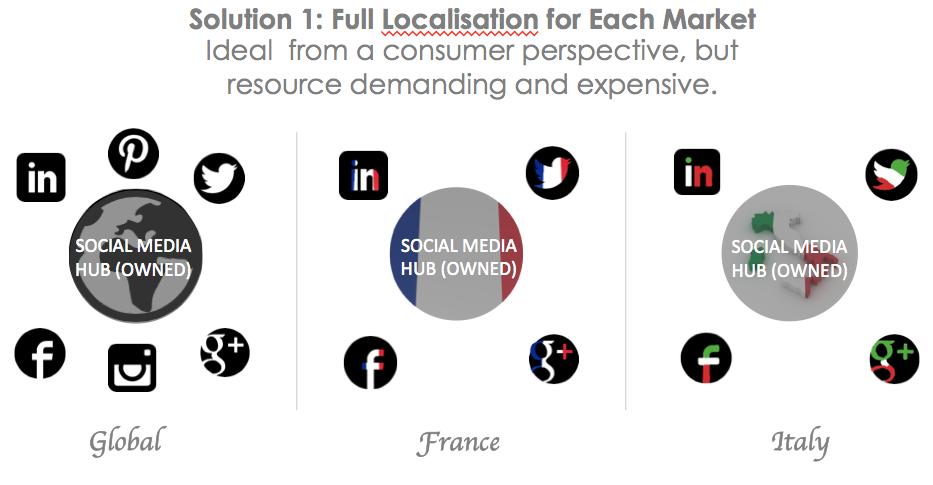 Social Media Hub-and-Spoke Full Localisation