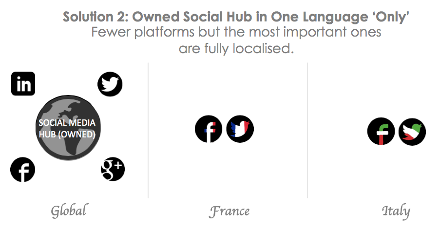 Global Social Media Structure: Semi-Localisation