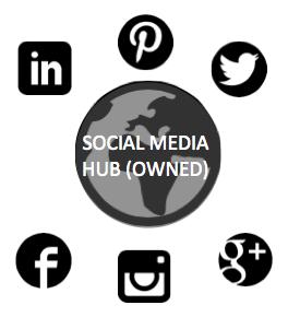 Social Media: Hub-and-Spoke Model