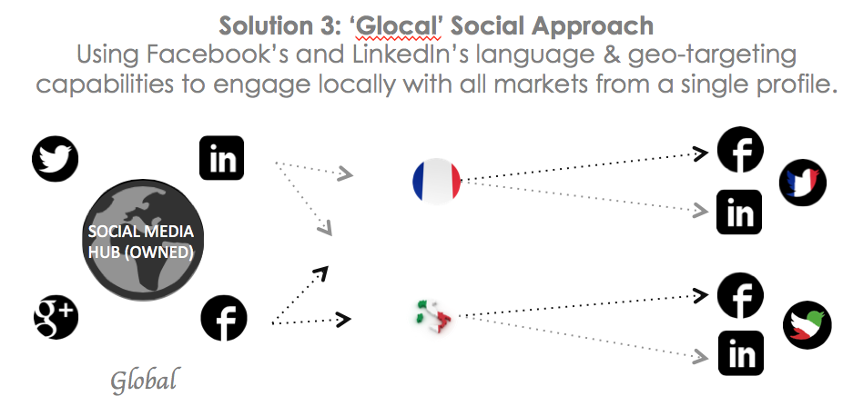 Global Social Media Structure Using Geo-Targeting