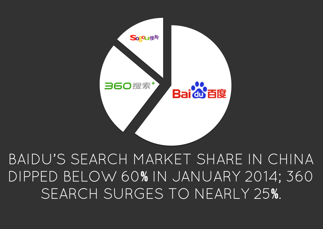 China Search Engine Market Shares February 2014