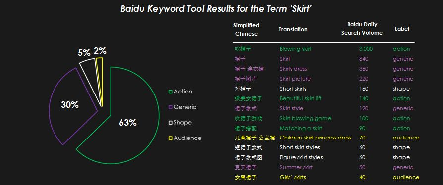 Baidu-Skirt-Results