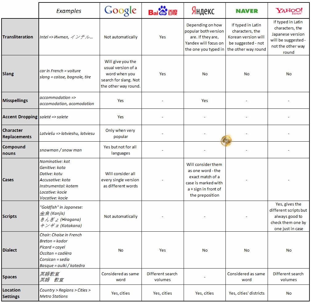 Search Engine Keyword Research Comparison