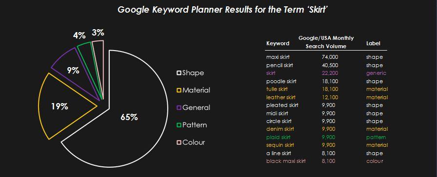 Google Keyword Planner - International Keyword Research