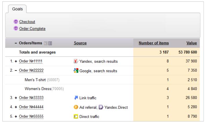Yandex Metrica: Contents Report