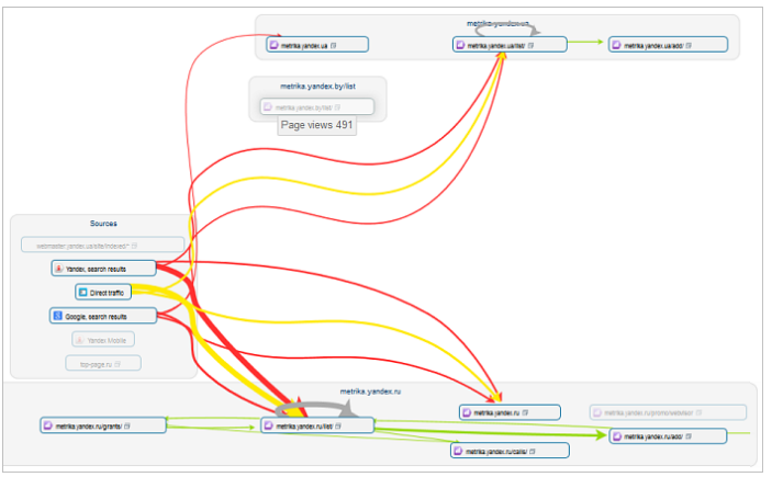 Yandex Metrica: Click Path Analysis
