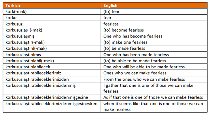 Explanation of Turkish Words