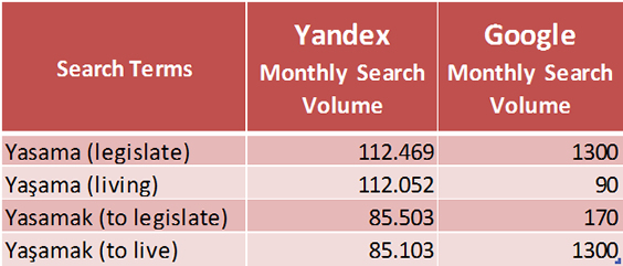 Yandex and Google Turkish Search Volumes