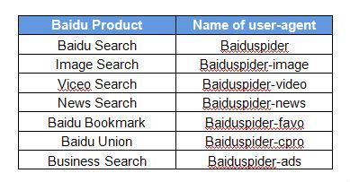 Baidu spider user agent