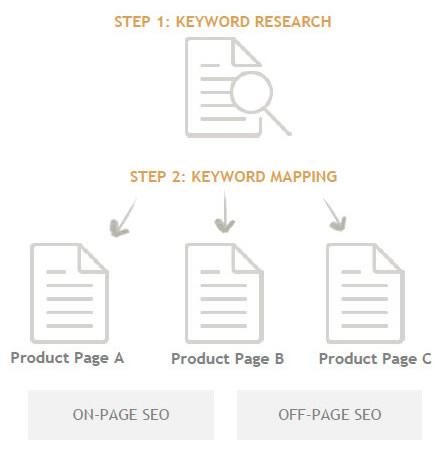 on-page-seo-and-keyword-3