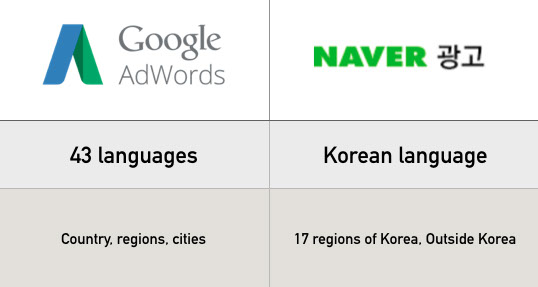 Three Differences Between Naver Search Ad And Google AdWords