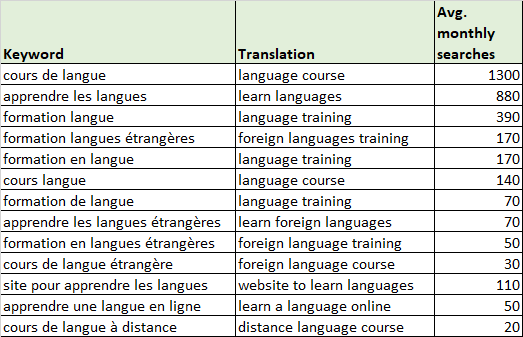 french-foreign-language-studies-table