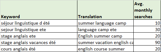 french-summer-language-camp-table