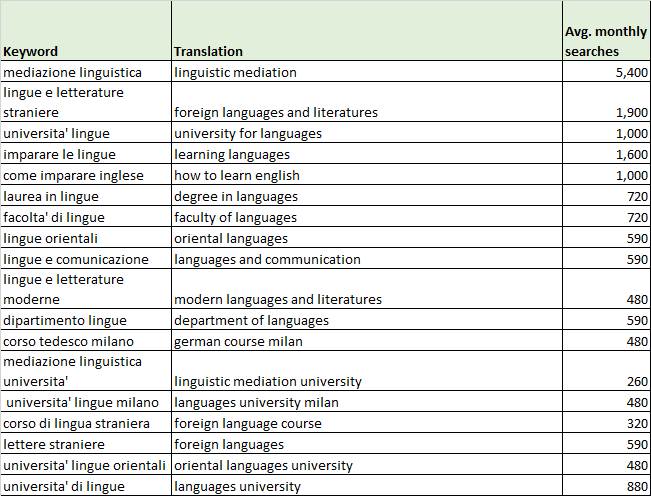 italian-foreign-language-studies-table.fw