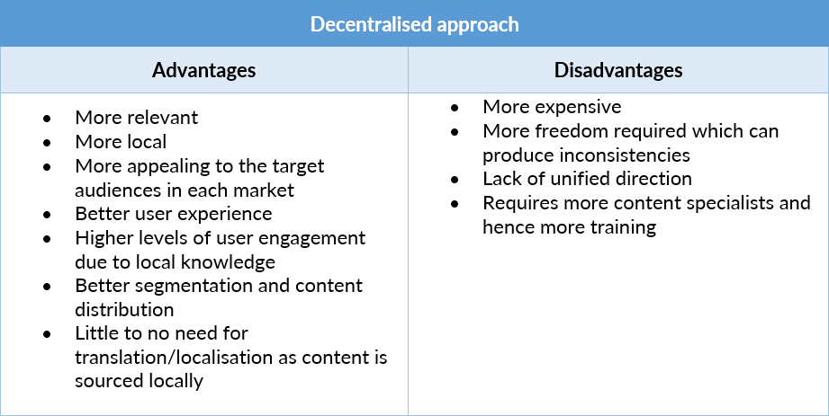 decentralised content marketing pros and cons